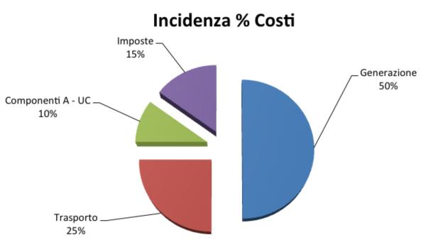 Incidenza Costi